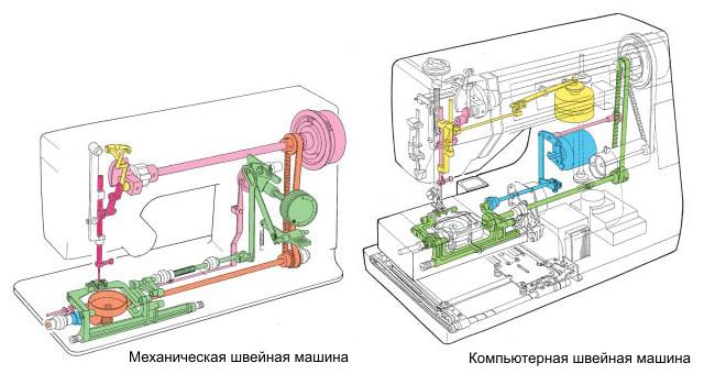 Инструкция На Швейную Машину Марки Jaguar 386