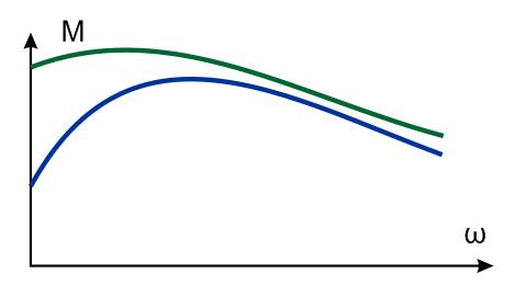регулировка оборотов двигателя постоянного тока - Принципиальные схемы.